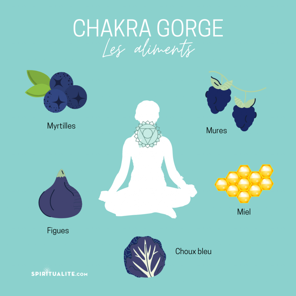 Chakra gorge aliments